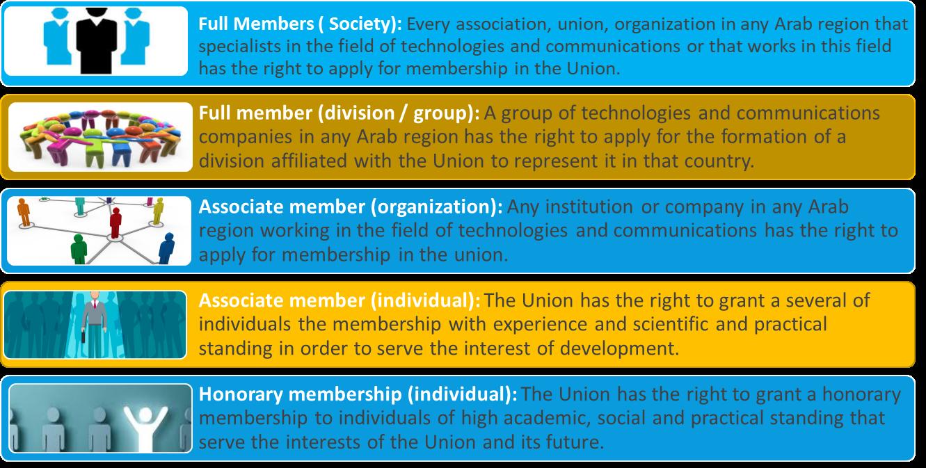 member types